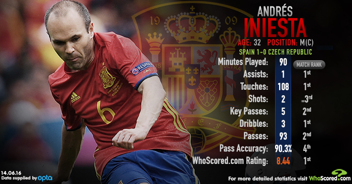 Andres Iniesta: Ran the show for Spain