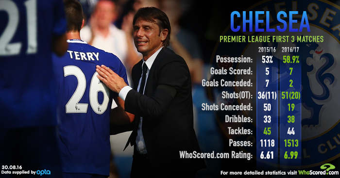 Chelsea stats under Conte