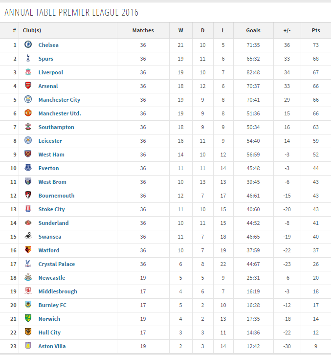 premier league tables please