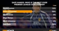 PL goalkeepers: Clear favourite