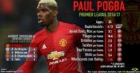 Paul Pogba: Utd record signing