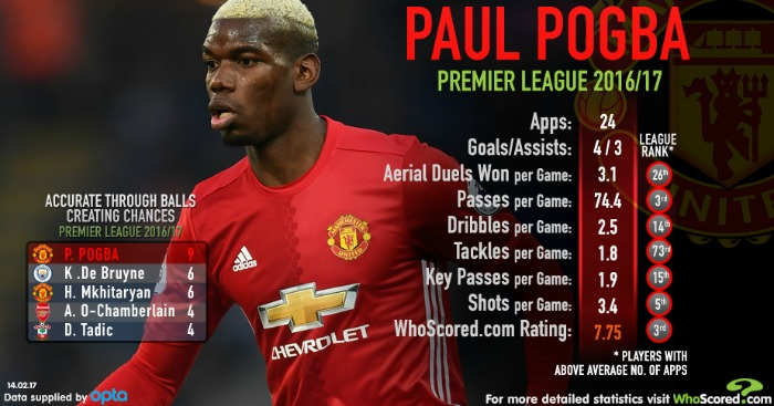 Paul Pogba at Man Utd: stats show he's better than you think