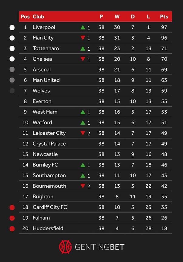 VAR Premier League Table