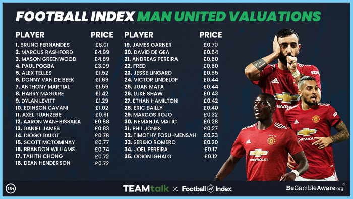 Man Utd player prices