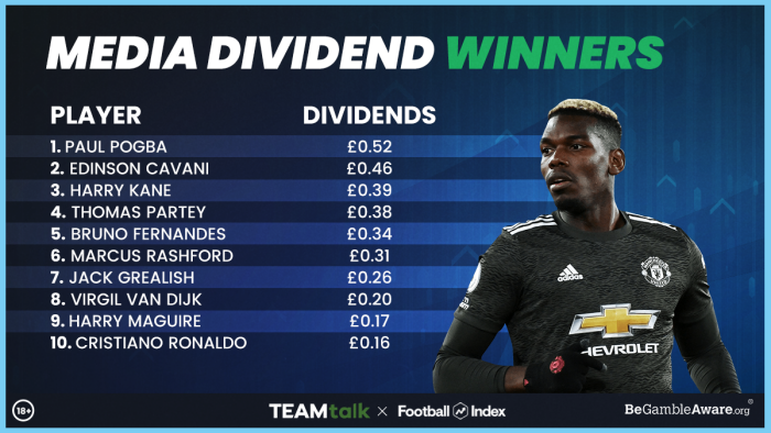 Football Index Media Dividends