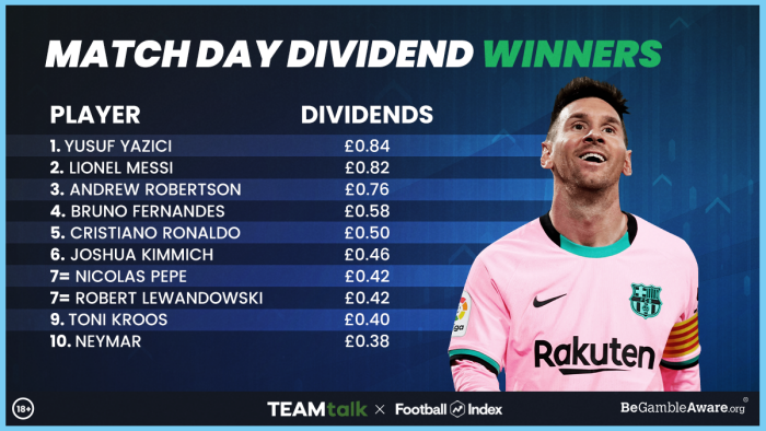 Football Index Matchday dividends