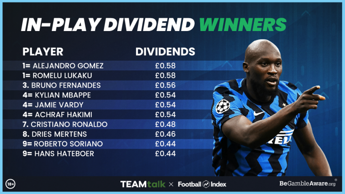 Football Index in-play dividends