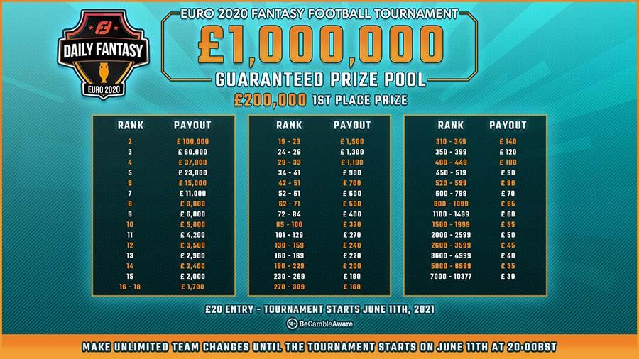 Fantasy Euros prize pool